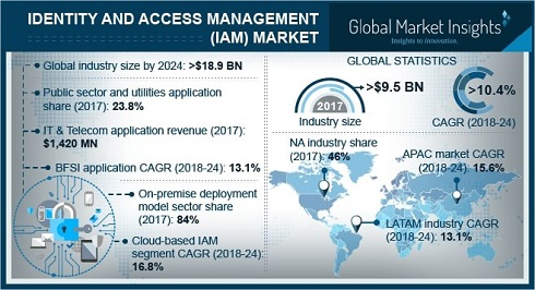 Identity and Access Management Market to grow at 10%+ CAGR from 2018
